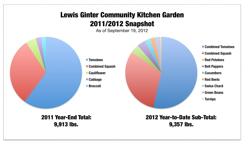 Graph comparing vegetables donated to Feedmore in 2011 versus 2012