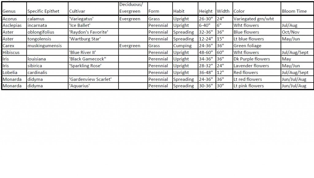 wetland island plant list doc