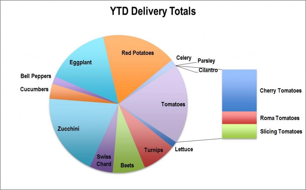 Community Kitchen Garden yield chart