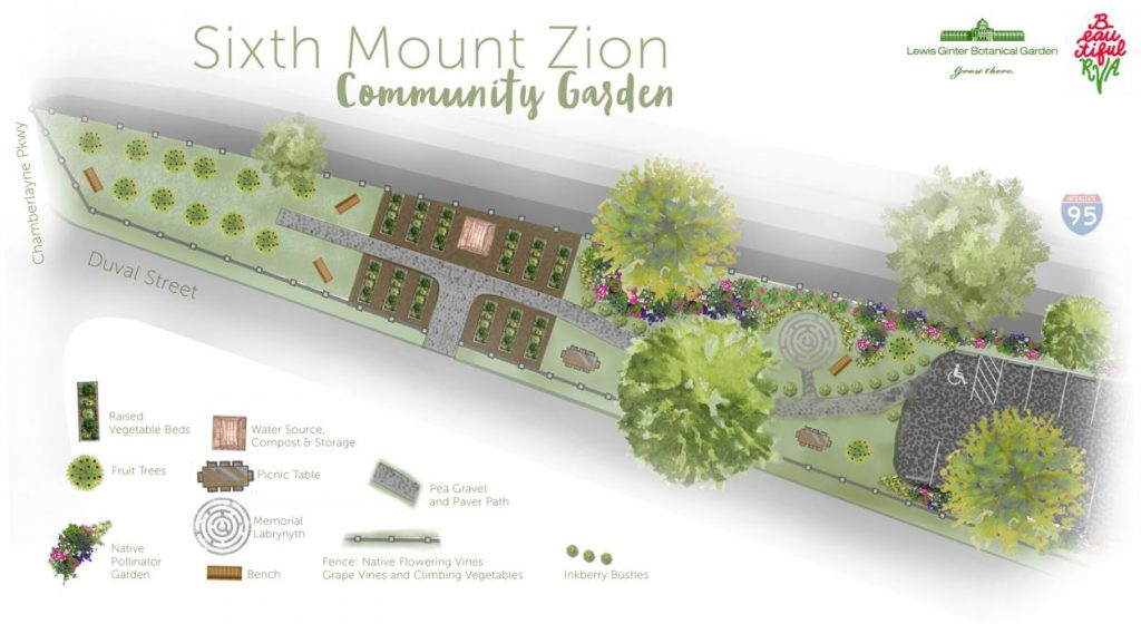 Six Mount Zion Urban Garden schematic for urban gardening