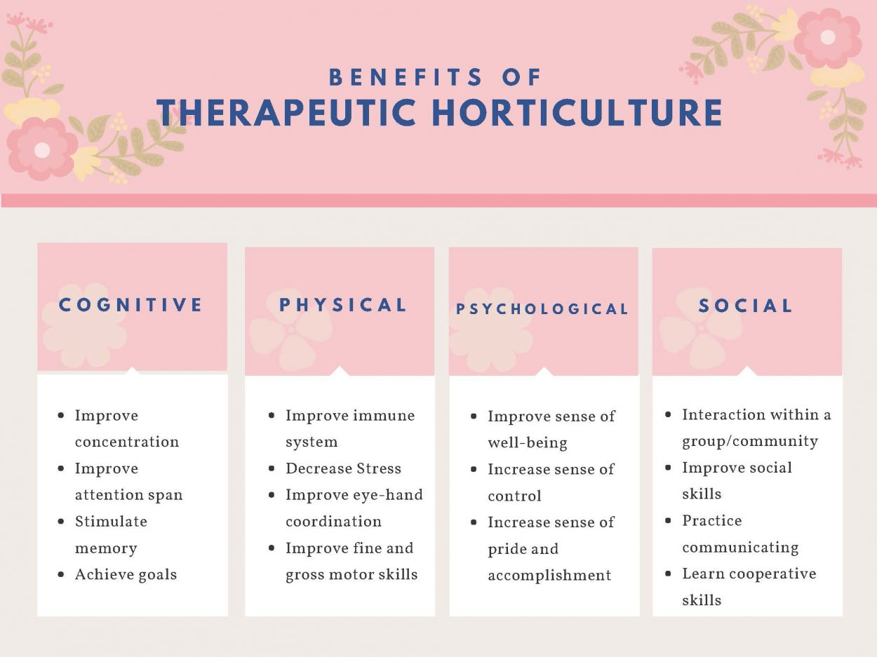 Benefits of Therapeutic Horticulture infographic