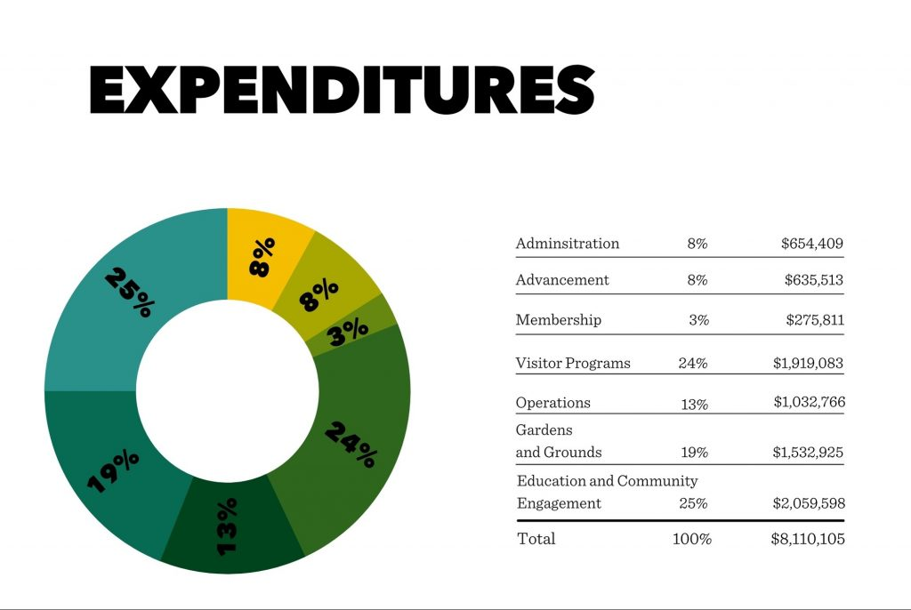 Annual Report Expense Chart